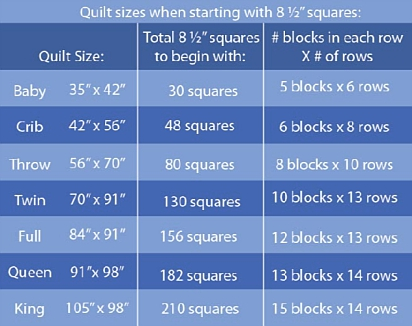 Stack, Cut, and Sew Quilt Sizes and block requirements